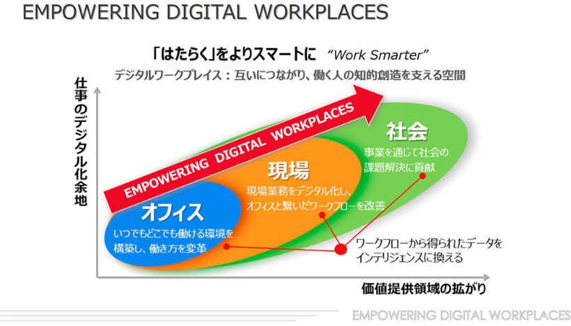 EMPOWERING DIGITAL WORKPLACES とは?