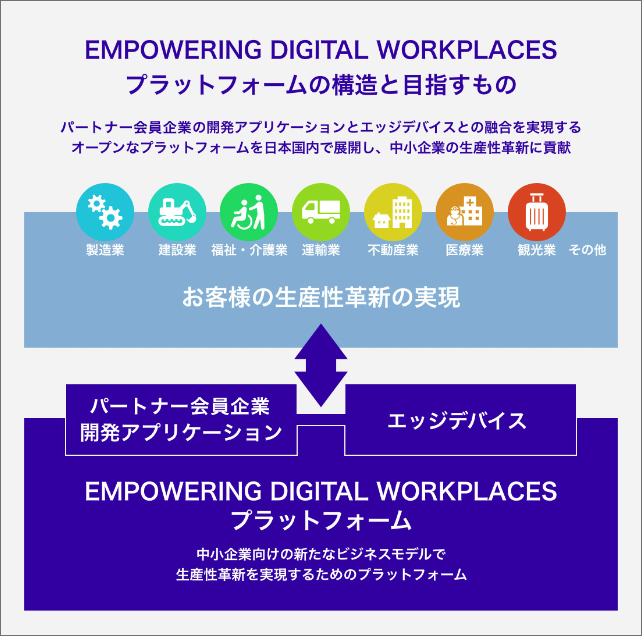 EMPOWERING DIGITAL WORKPLACES プラットフォームとは?
